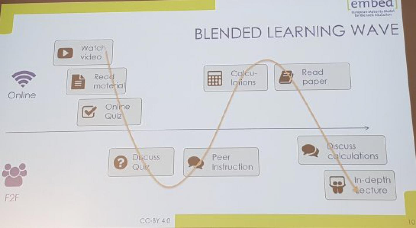 Blended learning wave