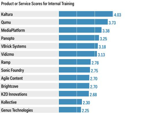 KALTURA SCORES HIGHEST: TOP SCORES IN THREE OF FOUR USE CASES FOR ENTERPRISE VIDEO